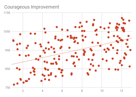 Courageous Improvement